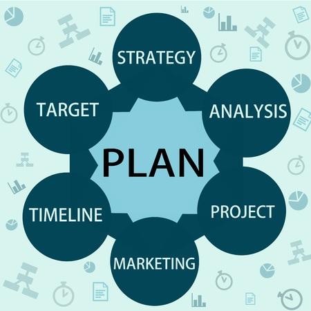 mind map: Strategy for business plan development, management mind map