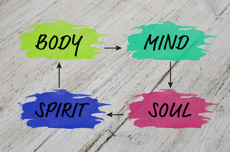 spirit: Mind map for balanced life: body, mind, spirit, soul