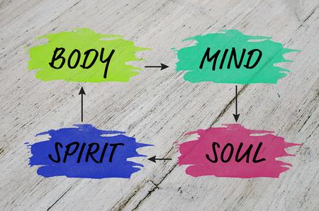 Mind map voor evenwichtig leven: lichaam, geest, geest, ziel Stockfoto - 53973819