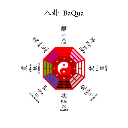 Eight diagrams BaQua used at Feng shui Vector