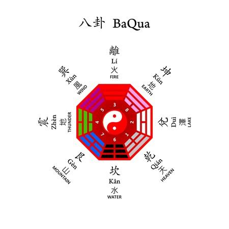 shui: Otto diagrammi BaQua usato Feng shui