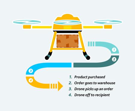 drones: Future consegna merci infografica droni commerciali