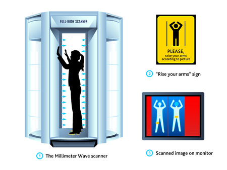 Airport full-body scanner, sign and monitor view Vector