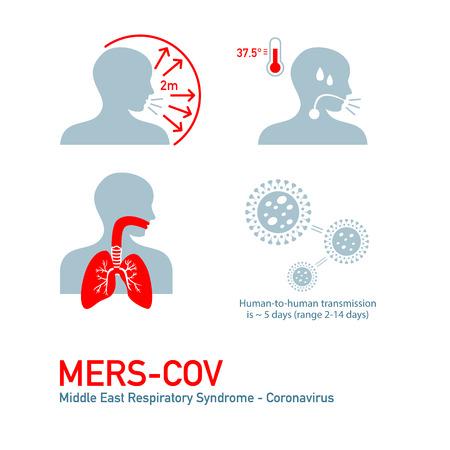 MERS - Middle East Respiratory Syndrome - Coronavirus symptoms Illustration