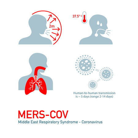 MERS - Middle East Respiratory Syndrome - Coronavirus symptoms 向量圖像