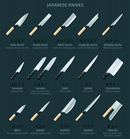 Japanese kitchen knives with names in Japanese and English