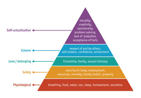 Hierarchy of human needs: physiological, safety, love / belonging, esteem and self-actualization 向量圖像