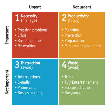 Illustration of Eisenhower Matrix, used for time management