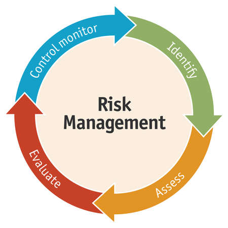 Diagram of the 4 elements of risk and safety management.