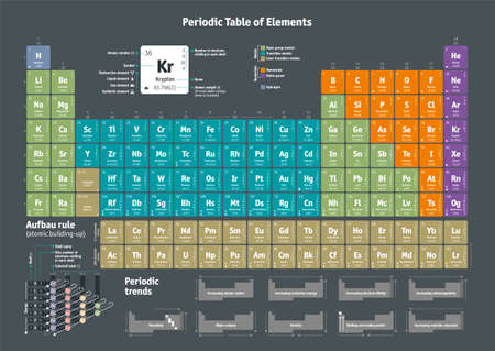 Periodic Table of the Chemical Elements. A3 format / aspect Note: includes the most recent updates released in June 2018 by the IUPAC Commission on Isotopic Abundances and Atomic Weights CIAAW