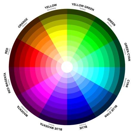 color image creativity: Una rueda de color o c�rculo crom�tico es una organizaci�n abstracta ilustrativo de tonos de color alrededor de un c�rculo que muestra las relaciones entre los colores primarios, colores secundarios, colores complementarios, etc Foto de archivo
