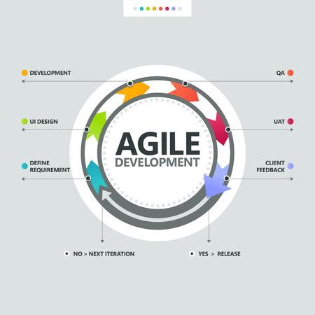 Agile ontwikkelingsproces