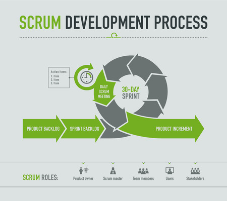 agility people: Scrum Development process