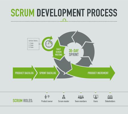 scrum: Scrum Development process