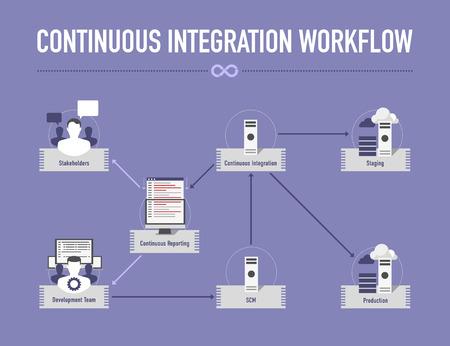 Infografía con flujo de trabajo de integración continua