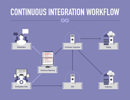 Infographic with Continuous Integration Workflow