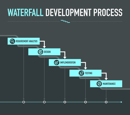 Proces rozwoju Waterfall Ilustracje wektorowe