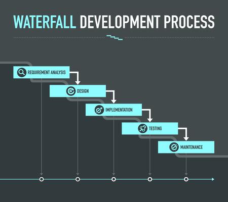 proceso de desarrollo en cascada Ilustración de vector