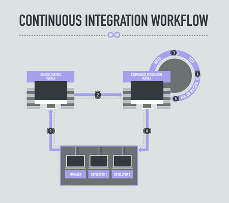 Continuous Integration Workflow on light grey background Illustration