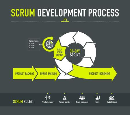 Scrum Development proces