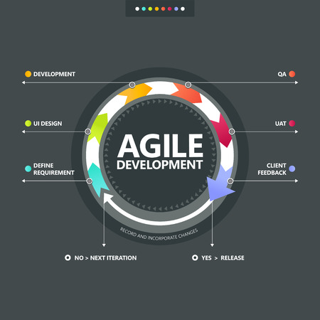 agile: Agile development process