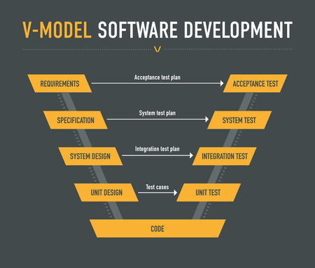 V-model software development