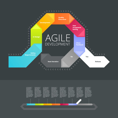 Agile Development info-graphic template Illustration