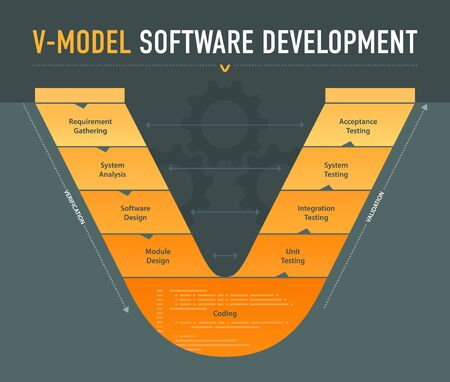 V-model software development scheme