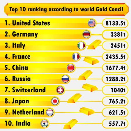 Top 10 ranking according gold council infographic. vector illustration