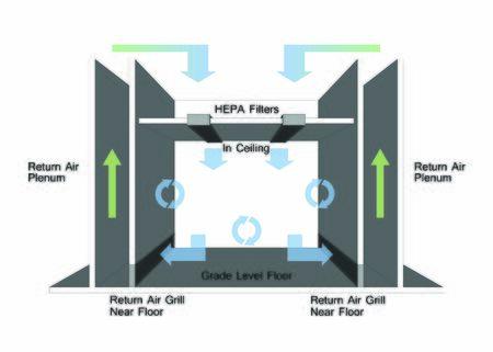 Non Unidirectional Flow - Cleanroom Airflow Design Stock fotó