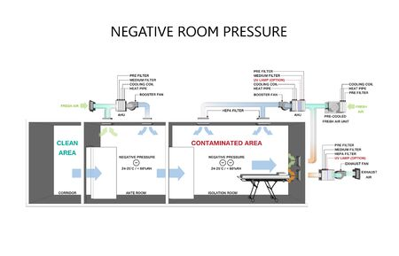 Isolation Negative pressure rooms in Hospital - Negative pressure concept. Archivio Fotografico