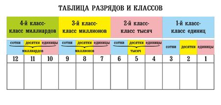 Numbers, Russian tutorial. Table of figures for Russian schools