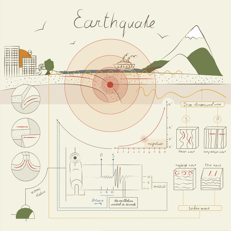 measured: This infographics about how an earthquake occurs and how it is measured. The light but informative style.