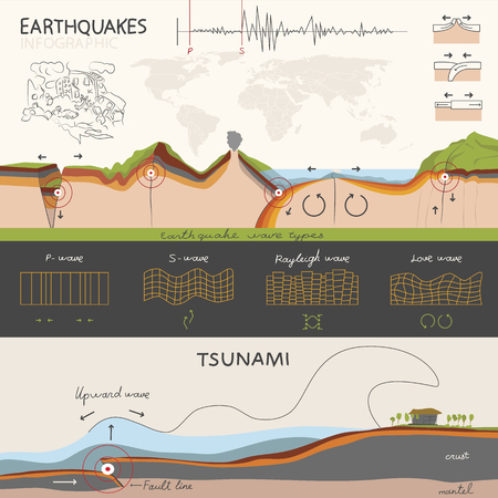 tsunami: This infographics about how an earthquake occurs and how it is measured. And about tsunami. The light but informative style.