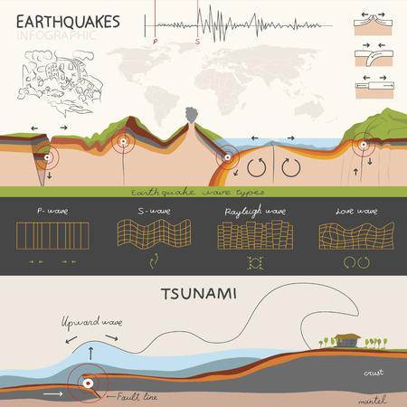 지진이 발생하고 그것이 어떻게 측정 방법에 대한이 infographics입니다. 그리고 지진 해일에 대한. 빛 유익한 정보 스타일.