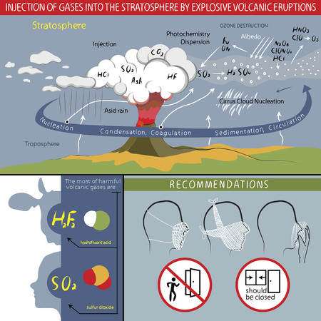recommendations: This infographics about  injection of gases into the stratosphere by explosive volcanic eruptions. And about recommendations. The light but informative style. Illustration