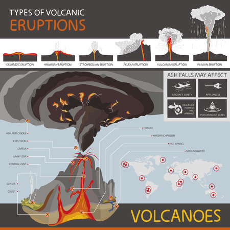 volcanic: This infographic is about different types of volcanic eruptions and the structure of a volcano