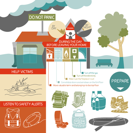 climatic: This infographic is about how to act when a flood occurs