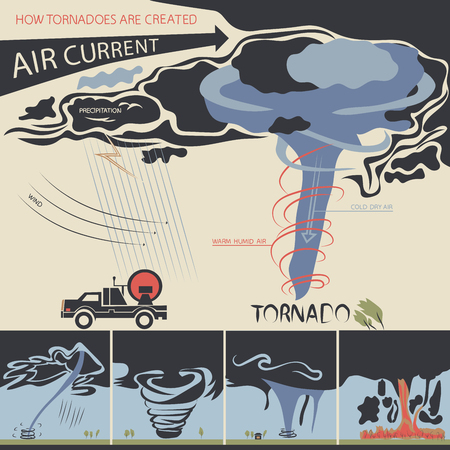 tornadoes: The infographic is showing how tornadoes are created and also about tornado classification