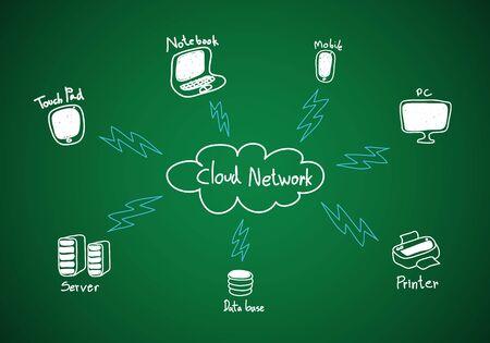 Cloud computing, diagram on a chalkboard