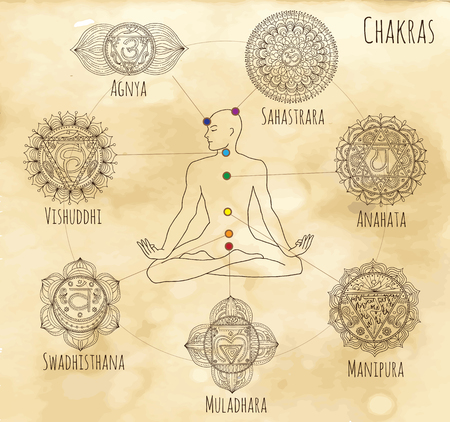 Mystic chart with hand drawn chakras of human body on textured background. Hand drawn graphic illustrations, vector doodle drawings. Illustration