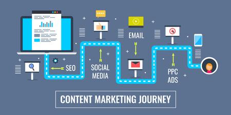 Viaje de marketing de contenidos, publicación de contenido digital y promoción a través de la estrategia de medios en línea. Diseño plano marketing vector banner. Ilustración de vector