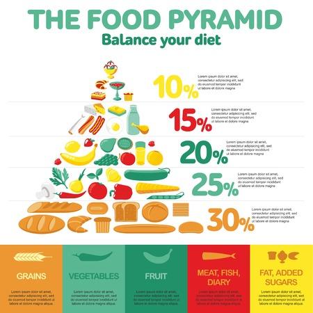 Pirámide alimenticia. infografía de alimentos saludables. Texto en latín. gráficos web, banners, anuncios, plantillas del negocio, menú de comida