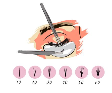 Different types of eyelash extensions. Styles for the most flattering look. Infographic vector illustration. Template for makeup and cosmetic procedures. Training Poster.