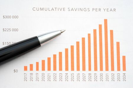 Business reports cumulative saving per year