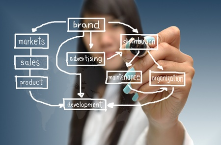 brand: Business theory from smart business woman. Stock Photo