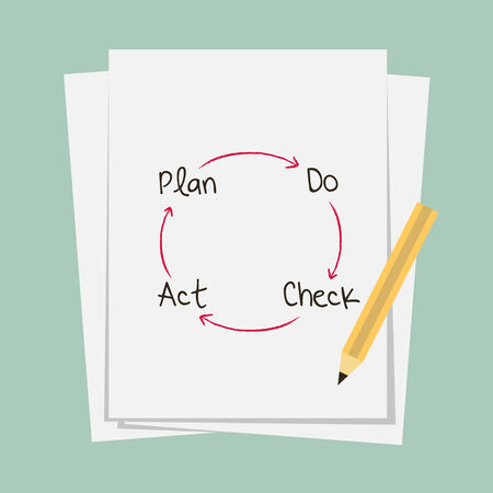 control and continuous improvement method for business process, PDCA: plan-do-check-action