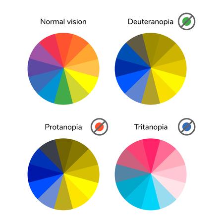 A vector illustration, infographics, color wheel, palette, normal vision, deuteranopia, daltonism, color blindness, tritanopia, protanopia.