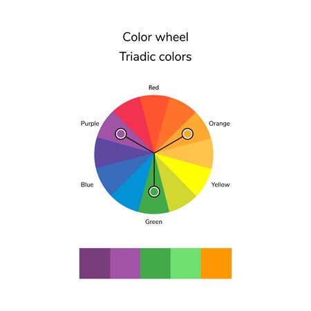 illustration of color circle, infographics, palette, triadic color