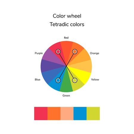 illustration of color circle, infographics, palette, tetradic color